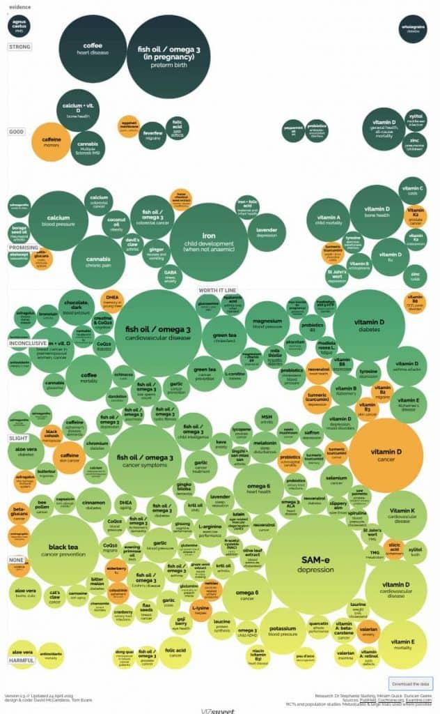 Suplementos Nutricionales según patología